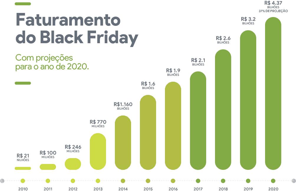Faturamento da Black Friday 2020